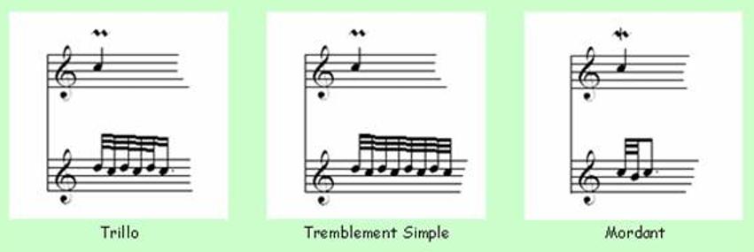 Classical Guitar Note Ornamentation- Trillo, Tremblement Simple & Mordant
