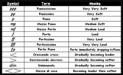 Classical Guitar Phrasing Symbols 7