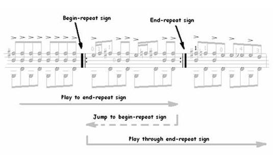 Classical Guitar Repeats, D.S., D.C…. 3
