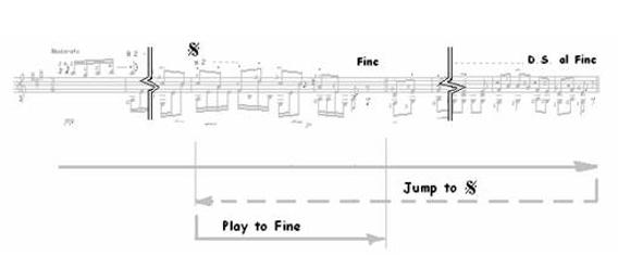 Classical Guitar Repeats, D.S., D.C…. 7