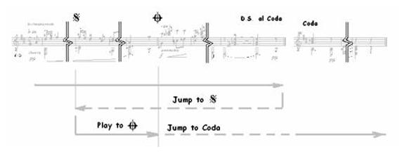 Classical Guitar Repeats, D.S., D.C…. 8