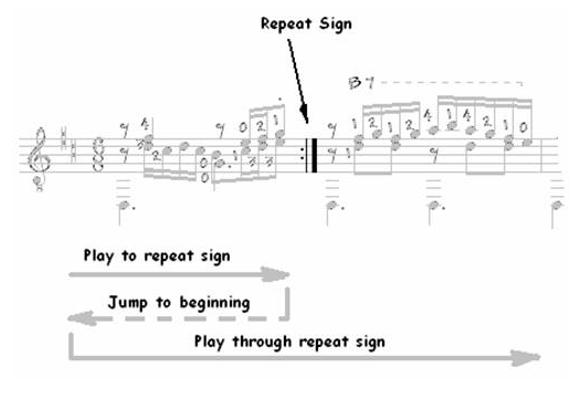 Classical Guitar Repeats, D.S., D.C…. 2