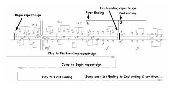 Classical Guitar Repeats, D.S., D.C…. 4