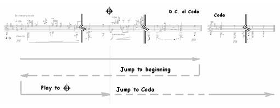 Classical Guitar Repeats, D.S., D.C…. 6