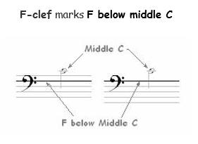 Classical Guitar Staff, Bar Line & Clef 6