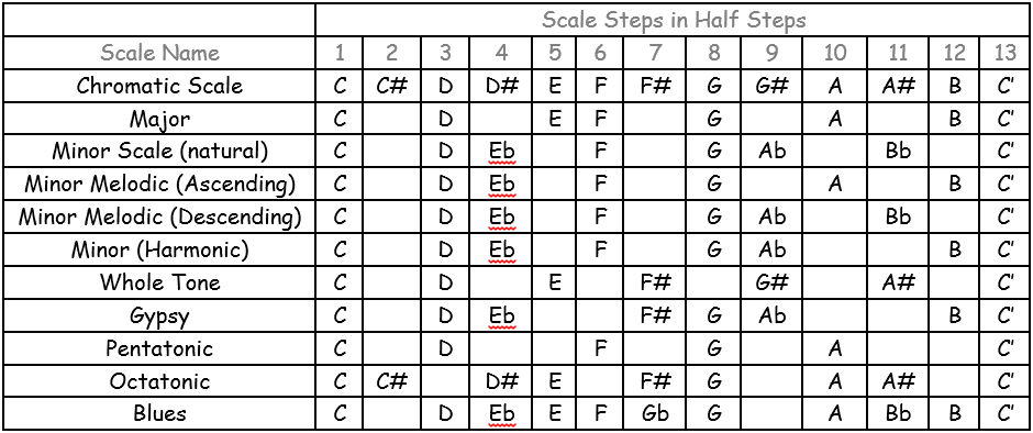 Musical Scales for Classical Guitar 2
