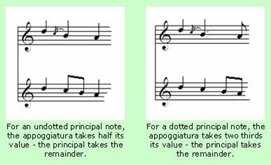 Note Symbols for Classical Guitar 5