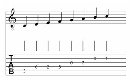Table of Major & Melodic Minor Scales for Classical Guitar 1.9