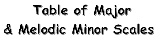 Table of Major & Melodic Minor Scales for Classical Guitar 1