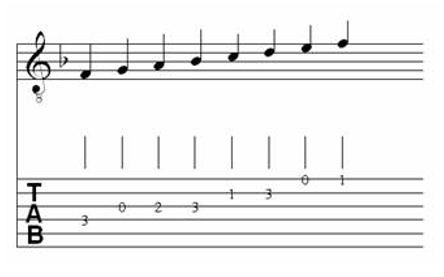 Table of Major & Melodic Minor Scales for Classical Guitar 10