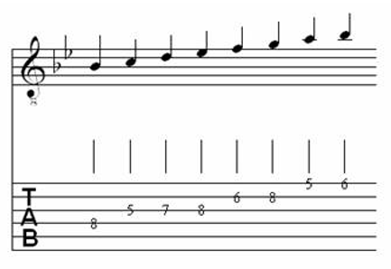 Table of Major & Melodic Minor Scales for Classical Guitar 11.5
