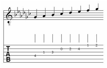 Table of Major & Melodic Minor Scales for Classical Guitar 15