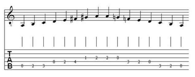 Table of Major & Melodic Minor Scales for Classical Guitar 17