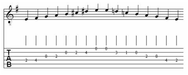 Table of Major & Melodic Minor Scales for Classical Guitar 18