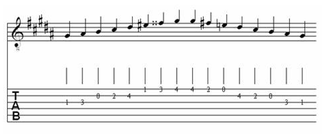 Table of Major & Melodic Minor Scales for Classical Guitar 22