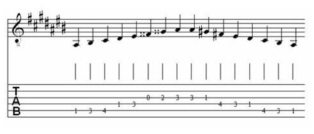 Table of Major & Melodic Minor Scales for Classical Guitar 24