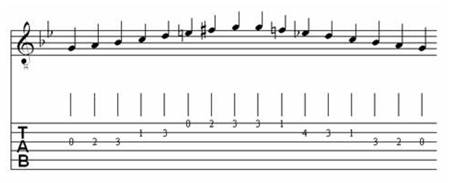 Table of Major & Melodic Minor Scales for Classical Guitar 26