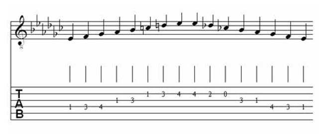 Table of Major & Melodic Minor Scales for Classical Guitar 30