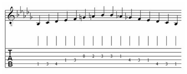 Table of Major & Melodic Minor Scales for Classical Guitar 32
