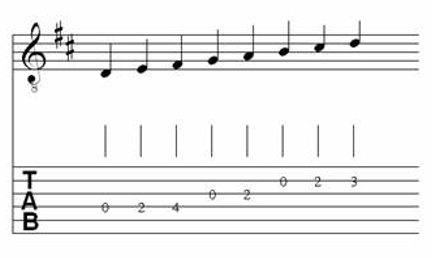 Table of Major & Melodic Minor Scales for Classical Guitar 4