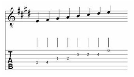 Table of Major & Melodic Minor Scales for Classical Guitar 6