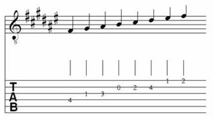 Table of Major & Melodic Minor Scales for Classical Guitar 8