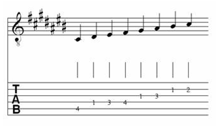 Table of Major & Melodic Minor Scales for Classical Guitar 9