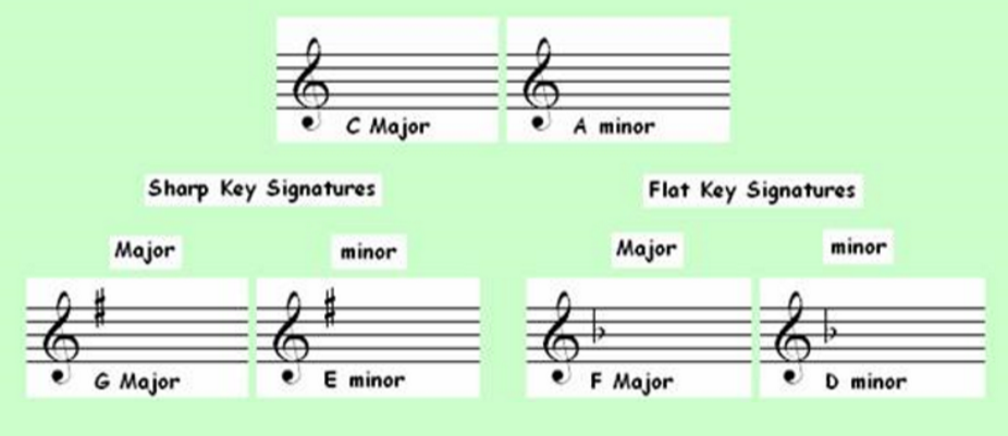 Table of Key Signatures 2